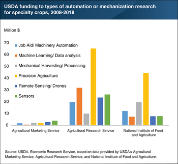 USDA agencies funded $287.7 million towards 213 research projects on automation or mechanization in specialty crops, 2008-2018