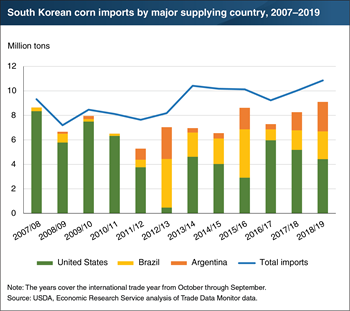 United States losing dominance in the South Korean corn import market