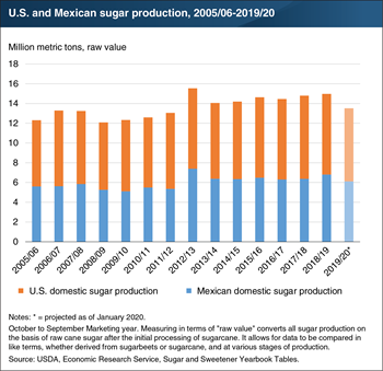 Weather sours U.S. and Mexican sugar production in 2019/20