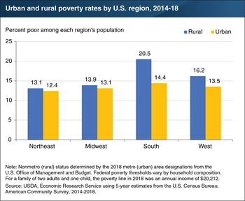 Highest U.S. poverty rates are in the South, with over 20 percent poor in its rural areas