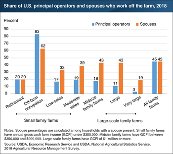 Nearly half of all principal operators of family farms and their spouses work off the farm, but the share varies by farm type