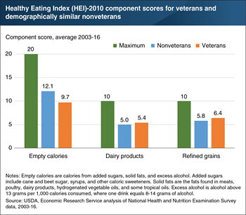 Veterans' diets scored higher on dairy and refined grains, but lower on empty calories