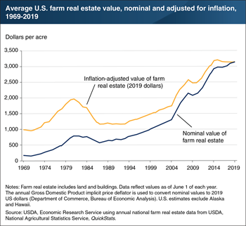 Average U.S. farm real estate value remains near its historic high