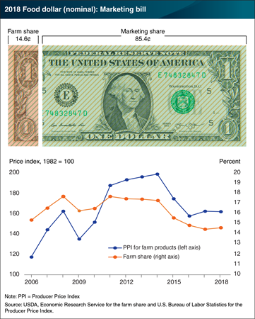 This chart shows the 2018 Food dollar nominal: Marketing bill. The bill is above a line chart showing the producer price index and the farm share from 2006 to 2018.