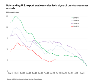 Outstanding U.S. export soybean sales lack signs of previous summer revivals