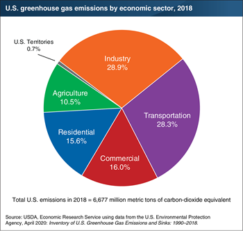 Agriculture contributed 10.5 percent of U.S. greenhouse gas emissions in 2018