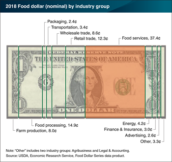 The foodservice industry accounted for 37 cents of the 2018 U.S. food dollar