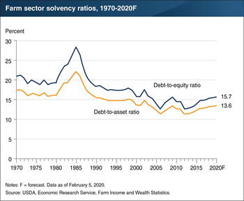 Forecast for higher solvency ratios in 2020 indicates that more of the farm sector's assets are financed by credit or debt