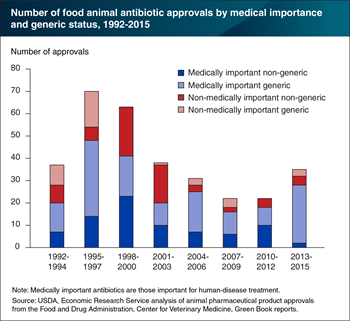 Most new antibiotic approvals for food animals have been generic drugs also used for humans