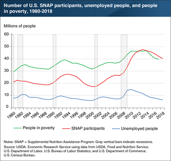 Number of people receiving SNAP benefits is linked to the strength of the economy
