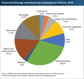 Meat and poultry plants employed close to a third of the 1.7 million U.S. food and beverage manufacturing employees in 2018