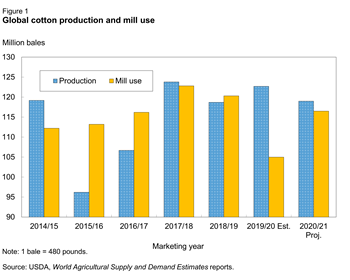 Global cotton production and mill use