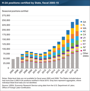 H-2A positions increased fivefold between fiscal 2005 and 2019