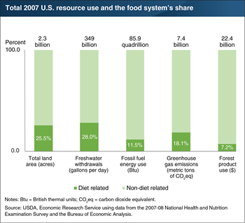 U.S. food system accounted for between 7 to 28 percent of the Nation's 2007 use of five natural resources