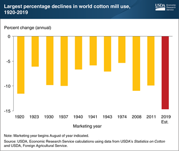 Global cotton mill use sustains unprecedented decline as COVID-19 impact unfolds