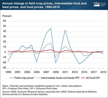 Impact of farm-level price volatility lessens as food gets closer to the table