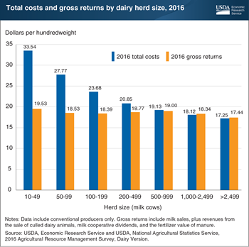 Large dairy operations realized gross returns that exceeded total costs