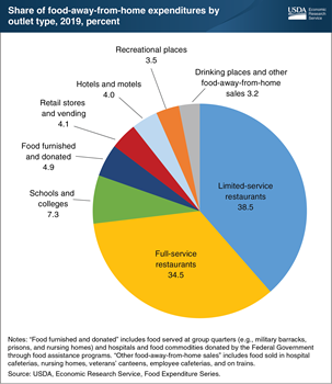 Limited-service and full-service restaurants accounted for 73 percent of food-away-from-home spending in 2019