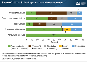 Households are the largest users of fossil fuels in the U.S. food system