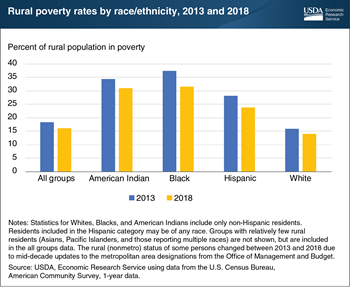 Rural poverty rates dropped across all race/ethnicity groups between 2013 and 2018