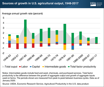Productivity growth has contributed positively to U.S. agricultural output in all sub-periods since 1948