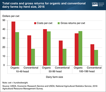 Organic dairy farms had higher costs, but also higher gross returns, than conventional farms in 2016