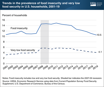 Prevalence of U.S. food insecurity in 2019 dipped below pre-Great Recession level for the first time