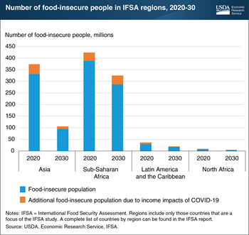 Food security outlook improves for 76 low- and middle-income countries by 2030 despite income impacts of COVID-19