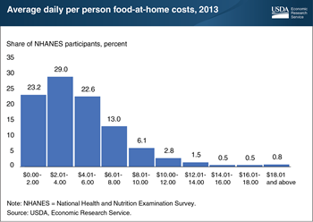 USDA's Purchase to Plate Price Tool estimates food cost for national food intake data