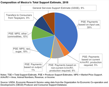 Composition of Mexico's Total Support Estimate, 2018