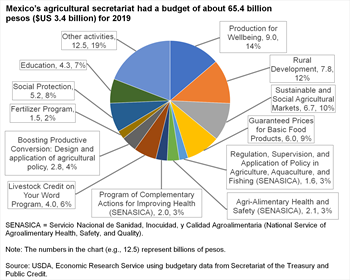 Mexico's agricultural secretariat had a budget of about 65.4 billion pesos ($US 3.4 billion) for 2019