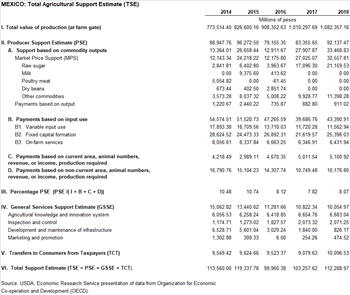 Mexico Total Agricultural Support Estimate (TSE)