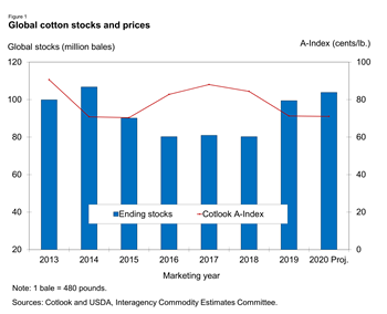 Global cotton stocks and prices
