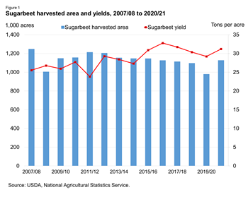 Sugarbeet harvested area and yields, 2007/08 to 2020/21