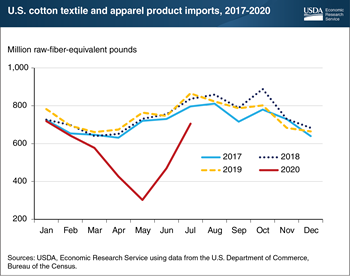 U.S. cotton product imports recovering from COVID-19 impact