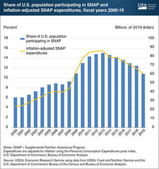 SNAP participation and spending respond to economic conditions