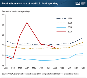 Food at home's share of total food spending hit a high of 66 percent in April 2020