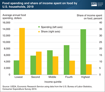 U.S. households in the lowest income quintile spent an average of 36 percent of income on food in 2019
