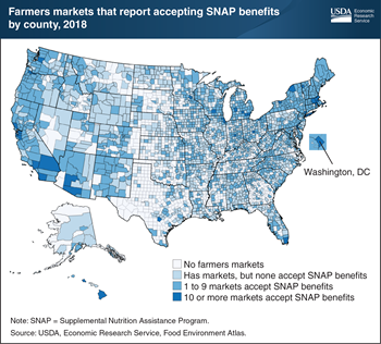 One-third of U.S. counties in 2018 had one or more farmers markets that accepted SNAP benefits