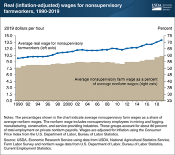 Real wages for hired U.S. farmworkers rose between 1990 and 2019