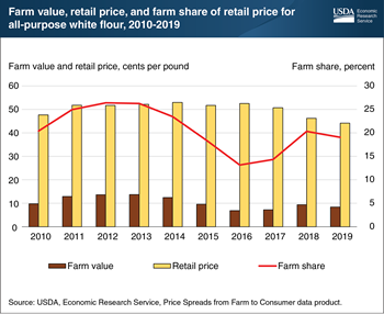 Farm share of retail price for flour fairly stable since recovery from 2016-17 low point