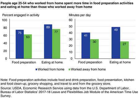 Bar charts showing the percent of people age 25-54 that worked from home and worked away from home that engaged in food preparation and eating at home, and the minutes per day spent in each activity from 2017-18.