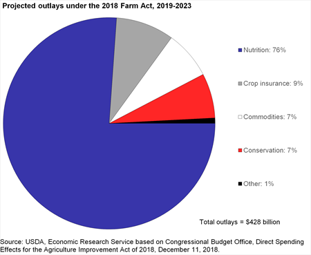 Pie chart of Projected outlays under the 2018 Farm Act, 2019-2023