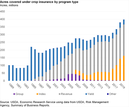 Bar chart of Acres covered under crop insurance by program type