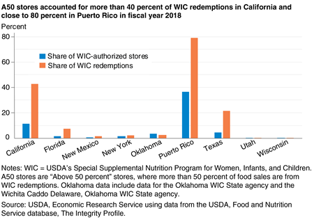 Bar chart showing the percent of WIC-authorized stores and percent of WIC redemptions among stores with 50 percent of food sales from WIC redemptions (A50 stores) in eight States and Puerto Rico in fiscal year 2018.