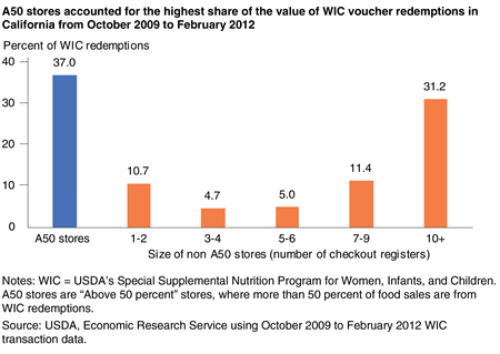 Bar chart showing the percent of WIC voucher redemptions in California at A50 stores and at non-A50 stores by the number of checkout registers from 2009 to 2012.