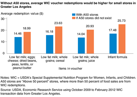 Bar chart showing the difference in average WIC voucher redemption value by voucher items with and without A50 stores in Greater Los Angeles from 2009 to 2012.
