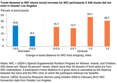 Bar chart showing the percent of WIC participants by the expected change in half-mile increments of travel distance for WIC food shopping if A50 stores did not exist in Greater Los Angeles from 2009 to 2012.
