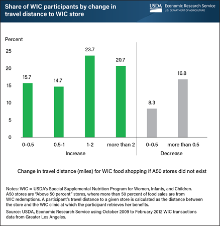 Travel distance to WIC stores would increase for WIC participants in Greater Los Angeles if A50 stores did not exist