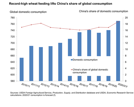 Chart file showing record-high wheat feeding lifts China's share of global consumption